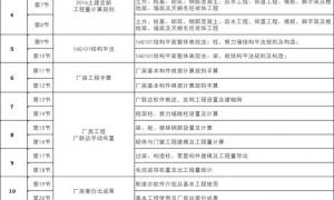 深圳工程预算学习:估算、概算、预算、结算、决算:分清工程项
